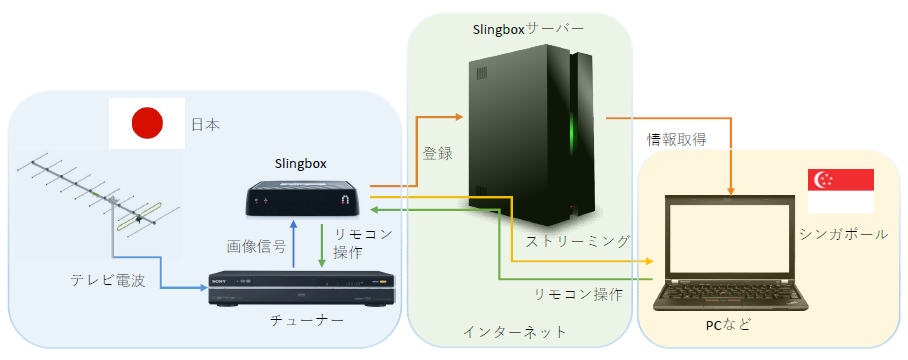 slingbox diaglogue